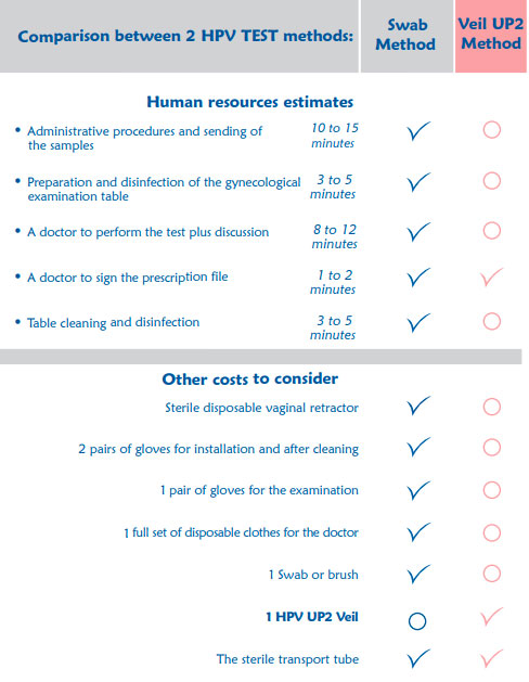 Comparison-between-2-HPV-TEST-methods
